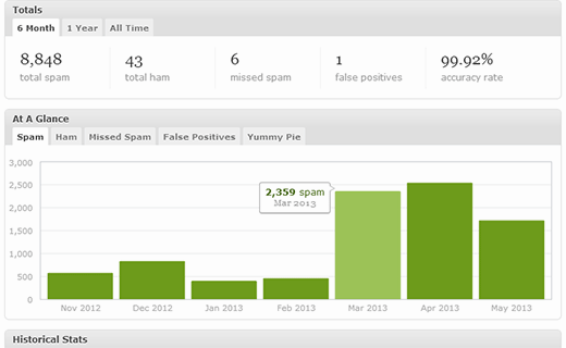 Detailed Akismet Stats for Ham and Spam comments on your website